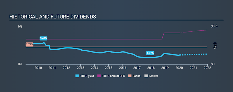 NasdaqCM:TCFC Historical Dividend Yield, January 20th 2020