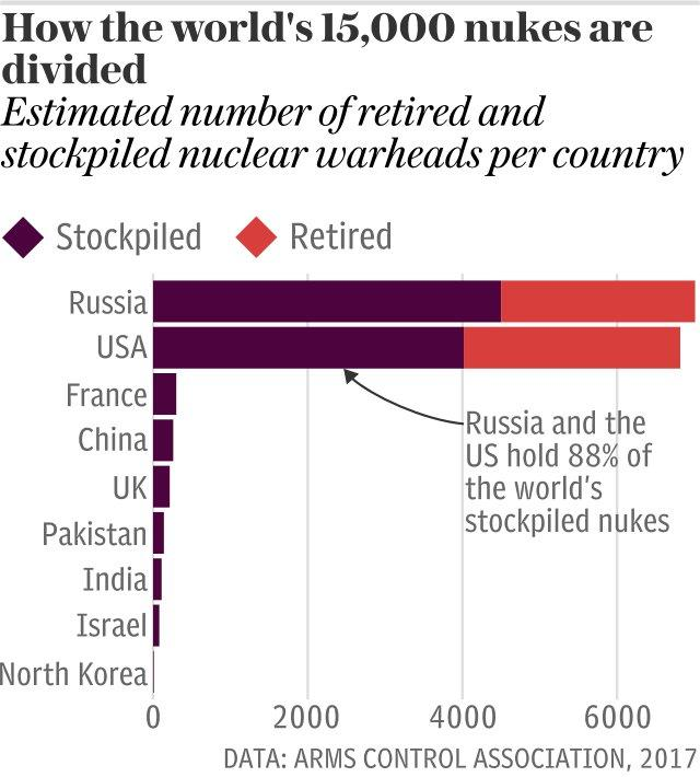 How the world's 15,000 nukes are divided