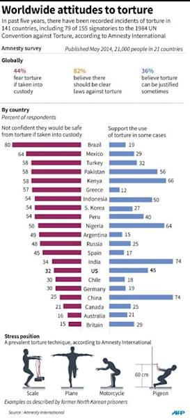 Graphic charting global attitudes to torture, according to an Amnesty International survey published in May