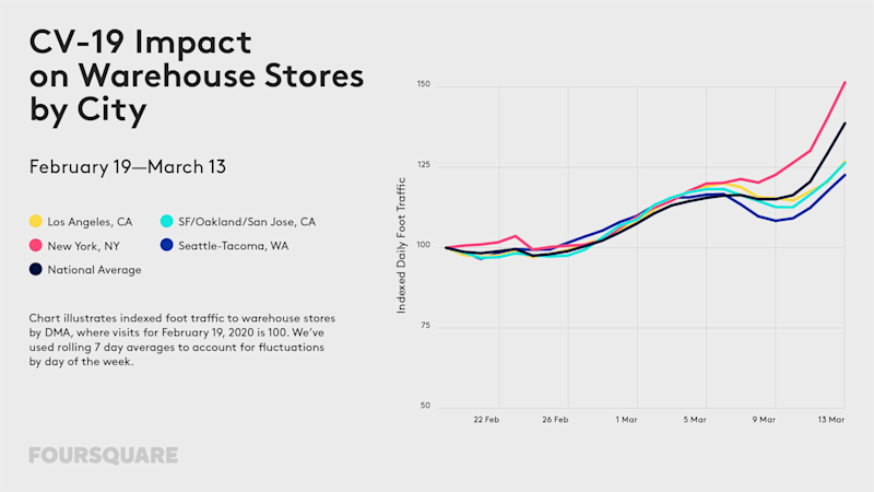 Foot traffic at warehouse stores like Costco surged 39% on a national level from February 19 to March 13, according to Foursquare.