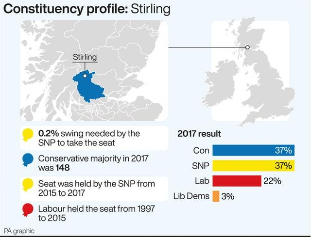 POLITICS Election Stirling
