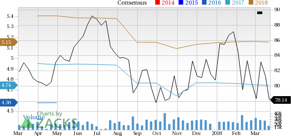 Should Value Investors Consider Medtronic Mdt Stock Now