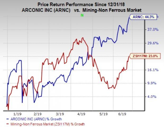 Arconic (ARNC) Stock Pops 44% YTD: What's Behind the Rally?