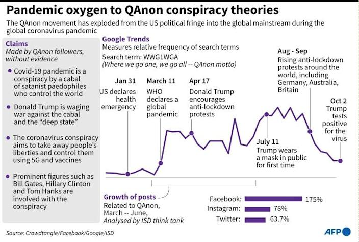 Pandemic oxygen to QAnon conspiracy theories