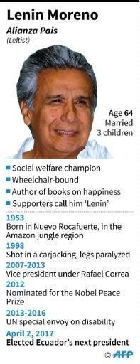 Ecuador bucks rightward trend, voting Moreno president