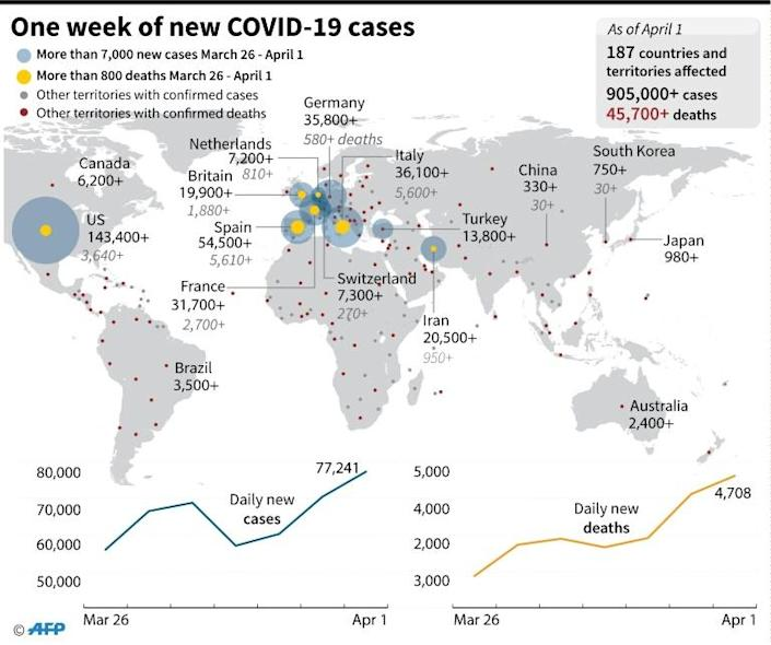Map highlighting the countries with the largest number of daily cases/deaths of COVID-19 from March 26 - April 1 and charts showing the daily new infections/deaths over the same period. (AFP Photo/)