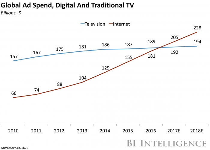 Global Ad Spend, Digital and Traditional