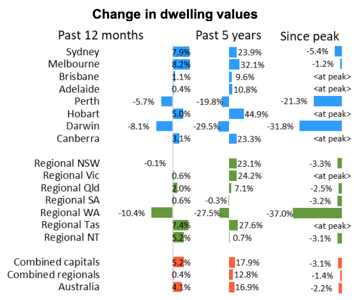 (Source: CoreLogic Hedonic Home Value Index, January 2020)