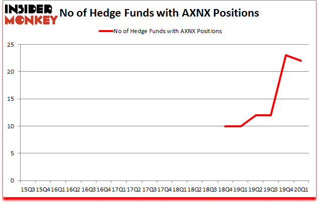 Is AXNX A Good Stock To Buy?