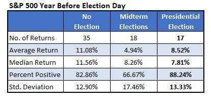 spx returns before election day