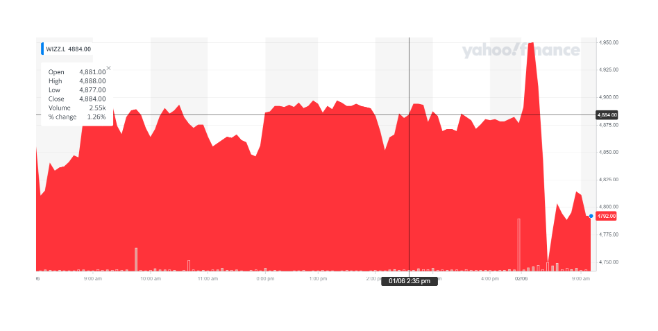 Wizz Air's stock was lower on Wednesday afternoon. Chart: Yahoo Finance UK