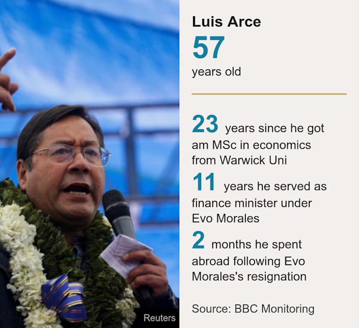 Luis Arce. [ 57 years old ] [ 23 years since he got am MSc in economics from Warwick Uni ],[ 11 years he served as finance minister under Evo Morales ],[ 2 months he spent abroad following Evo Morales's resignation ], Source: Source: BBC Monitoring, Image: Presidential candidate Luis Arce speaks during a closing campaign rally ahead of the Bolivian presidential election, in El Alto, on the out