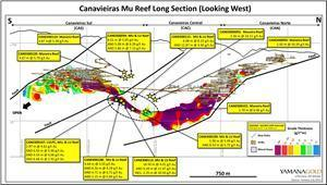Canavieiras Mine-LU Reef Long Section (Looking West), Highlighting Recent Drilling Results.