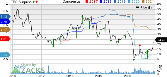 GIII Apparel Group, LTD. Price, Consensus and EPS Surprise
