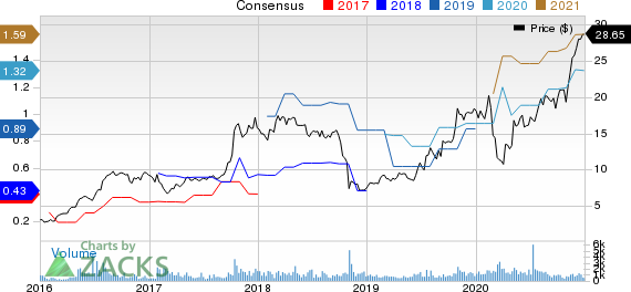 The Shyft Group, Inc. Price and Consensus