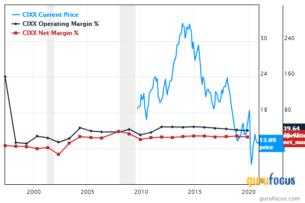 5 Profitable Companies With a Margin of Safety