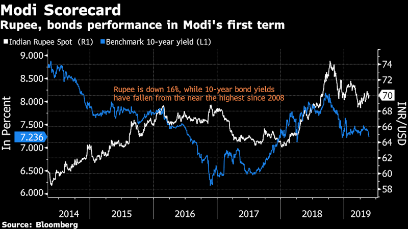 TheMarket Winners and Losers From India's Elections