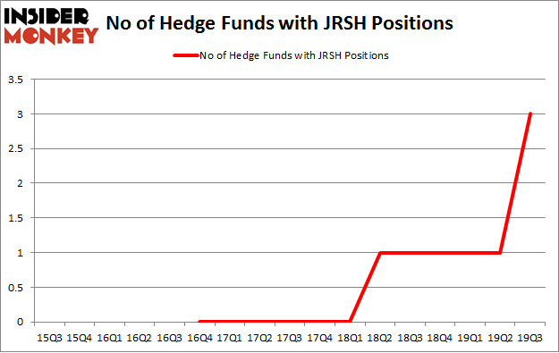 No of Hedge Funds with JRSH Positions