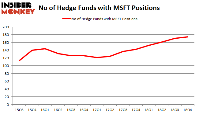 MSFT Hedge Fund Sentiment February 2019