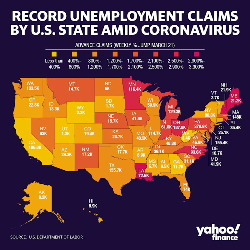 The largest ever U.S. spike in unemployment claims was not universally felt across the country, according to state level data. Utah only saw claims increase week-over-week by less than 1%, while Louisiana, a state that went into lockdown due to coronavirus, saw applications spike more than 3,000%.