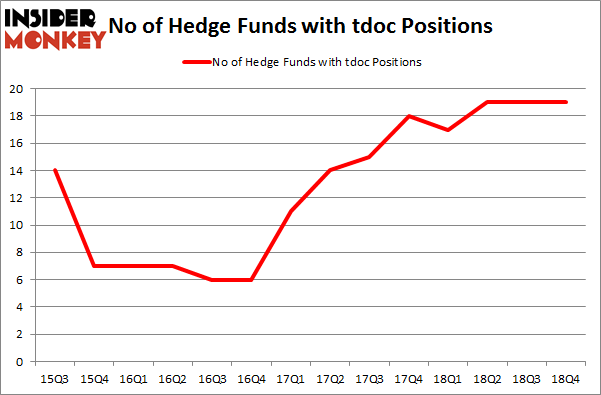 No of Hedge Funds With TDOC Positions