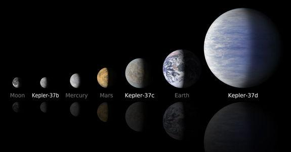 Two of the three planets orbiting the star Kepler-37 are smaller than the Earth while the third is twice Earth's size. Kepler-37b is about 80 percent the size of Mercury and is the first exoplanet to be found that is smaller than any planet in
