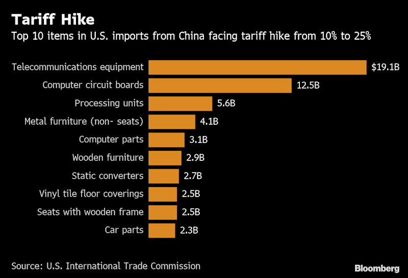 U.S., China Lack Deal But Avoid Rupture After Tariff Hike