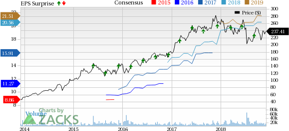 Robust Portfolio, Buyouts to Aid Broadcom (AVGO) Q4 Earnings
