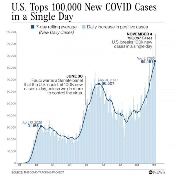 US tops 100,000 new COVID cases in a single day (ABC News)
