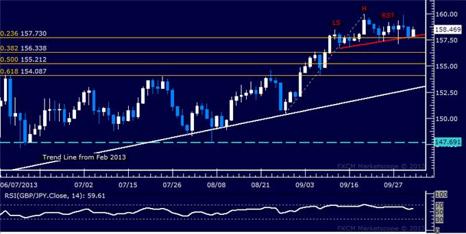dailyclassics_gbp-jpy_Copy_body_Picture_12.png, Forex: GBP/JPY Technical Analysis – Top in Place Below 160.00?