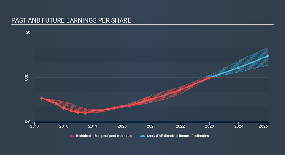 NasdaqGM:FLXN Past and Future Earnings July 2nd 2020