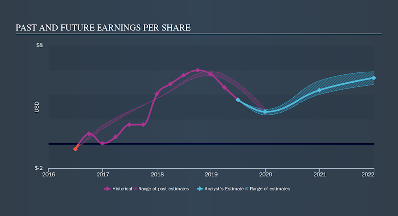 NYSE:CC Past and Future Earnings, September 23rd 2019