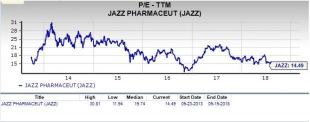 Let's see if Jazz Pharmaceuticals (JAZZ) stock is a good choice for value-oriented investors right now from multiple angles.