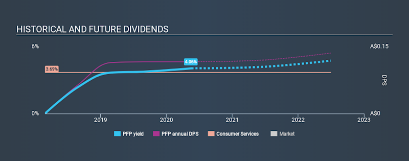 ASX:PFP Historical Dividend Yield May 19th 2020