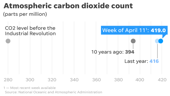 Atmospheric carbon dioxide concentrations are skyrocketing to record highs.