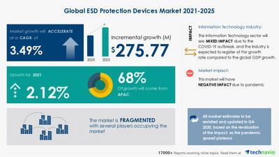 Attractive Opportunities with ESD Protection Devices Market by Material, Application and Geography - Forecast and Analysis 2021-2025
