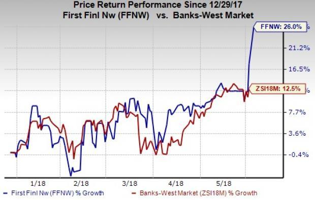 Stocks to Buy at 52-Week Highs as Markets Rally:First Financial Northwest (FFNW)