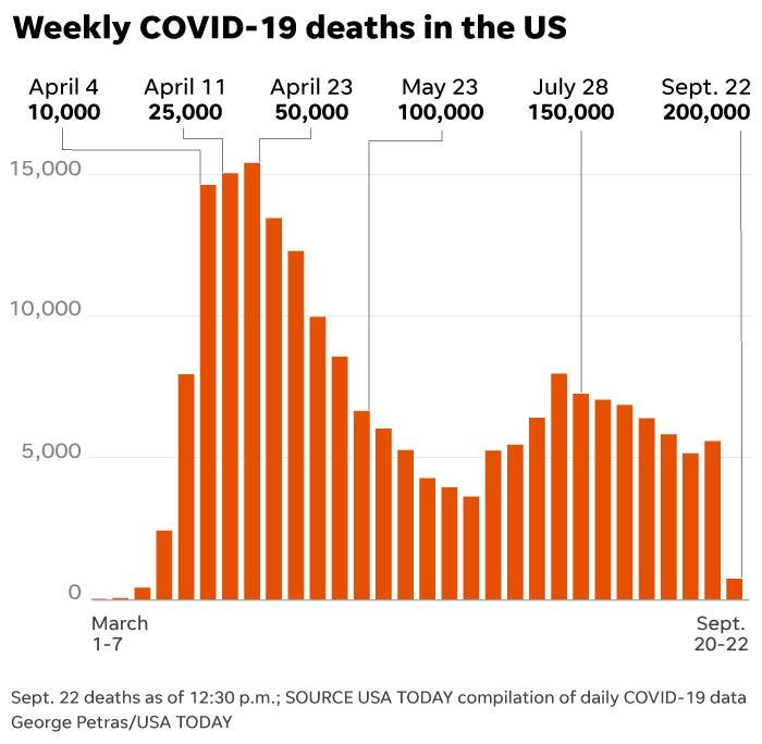 US tops 200,000 deaths in less than 8 months.