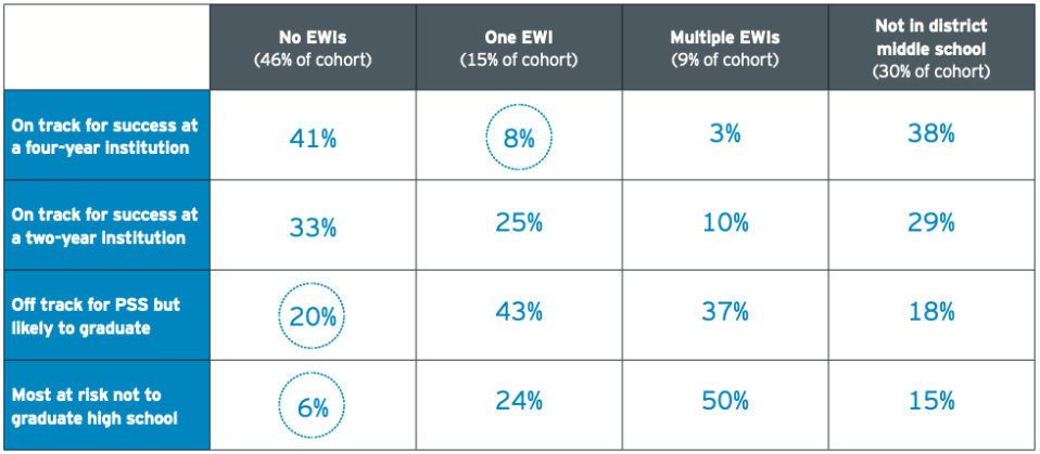 """Students who had even just one early warning indicator in eighth grade were over five times less likely in high school to be on track for success at a four-year college than their peers who had exhibited none. """"EWI"""" = early warning indicator, """"PSS"""" = postsecondary success. Right column represents students who transferred into district for high school. (EY-Parthenon & Springpoint)"""