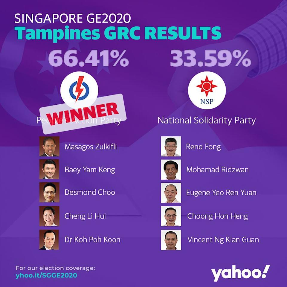GE2020 Results Tampines GRC
