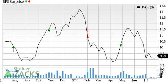 WisdomTree (WETF) came out with adjusted earnings per share of 9 cents in line with the Zacks Consensus Estimate.
