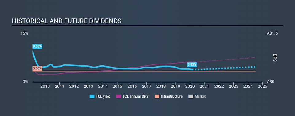 ASX:TCL Historical Dividend Yield, February 18th 2020