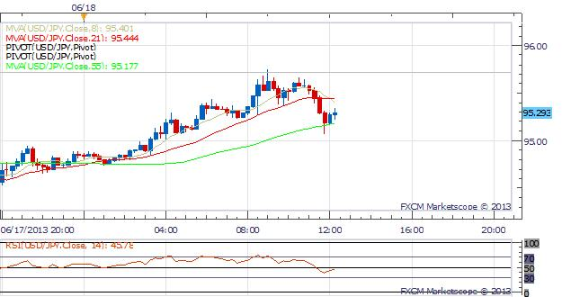 USD_Firms_Up_Before_FOMC_Meeting_Tomorrow_body_Picture_1.png, USD Strengthens Before FOMC Meeting Tomorrow