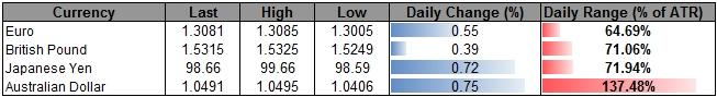Forex_USD_to_Consolidate_Ahead_of_FOMC_Minutes-_AUD_Capped_by_1.05_body_ScreenShot144.png, USD to Consolidate Ahead of FOMC Minutes- AUD Capped by 1.05