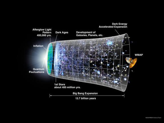 This NASA graphic shows the universe as it evolved from the big bang to now. Goddard scientists believe that the universe expanded from subatomic scales to the astronomical in a fraction of a second after its birth.