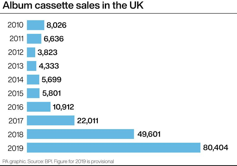 Album cassette sales in the UK.