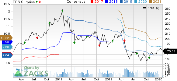 3M Company Price, Consensus and EPS Surprise
