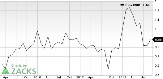 Top Ranked Growth Stocks to Buy for September 13th