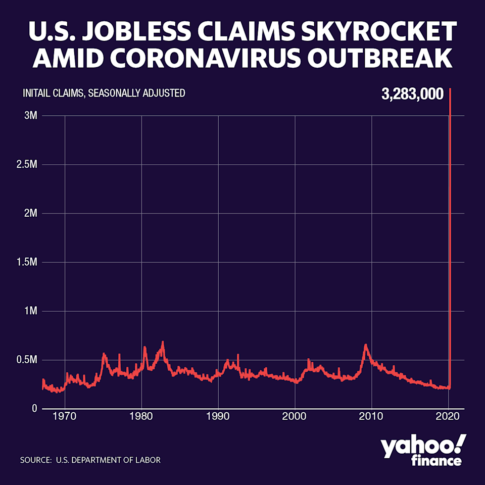 More than 3 million Americans filed first time jobless claims in the latest week, and the number may get worse.