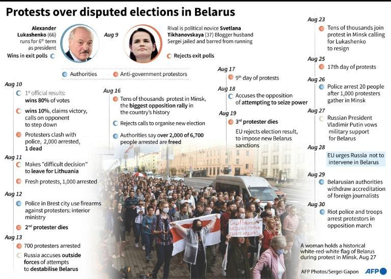 Protests over disputed elections in Belarus